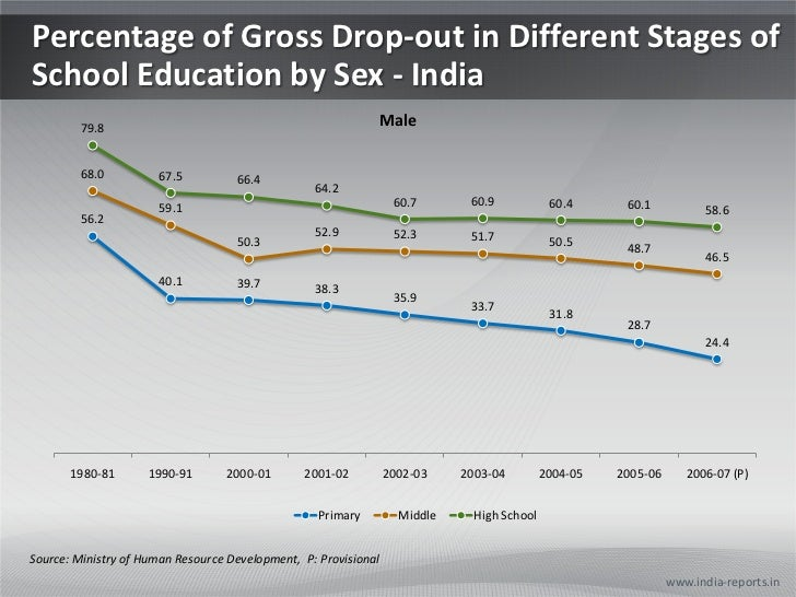 Percentage of Gross Drop-out in Different Stages of School Education by Sex - India<br />Source: Ministry of Human Resourc...