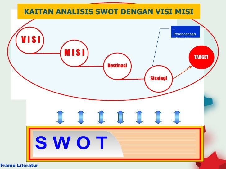 Image Result For Power Tingkat
