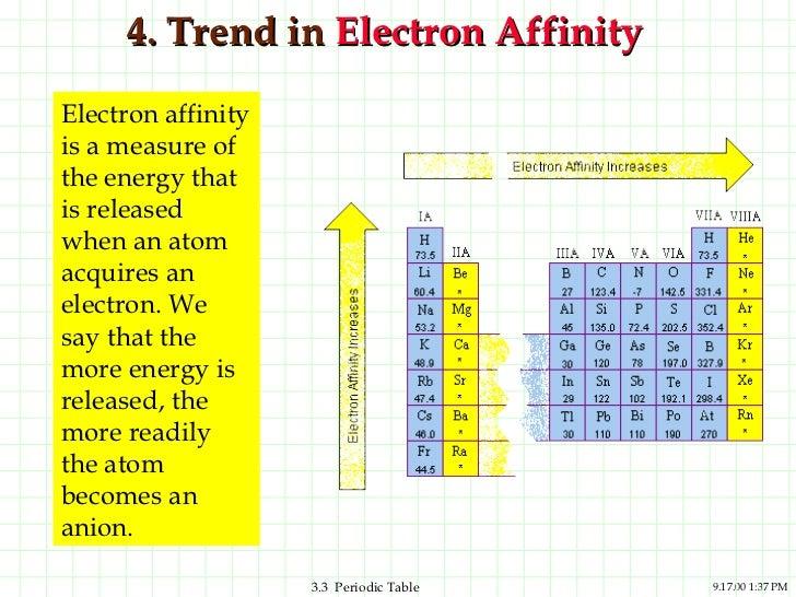 Ppt Periodic Trends