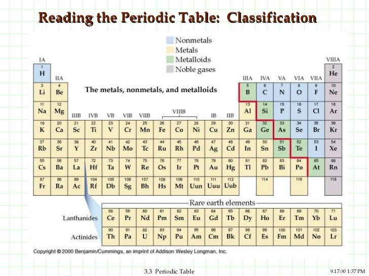 Ppt periodic trends – Reading the Periodic Table Worksheet