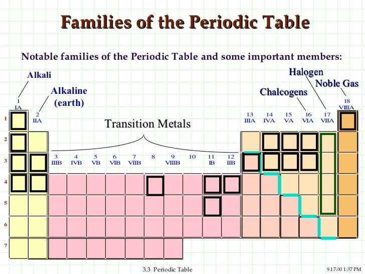 Ppt periodic trends 5 families of the periodic table urtaz Images