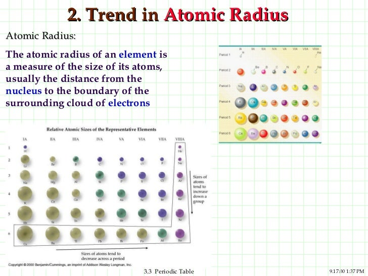 Ppt periodic trends - Periodic table with radius size ...