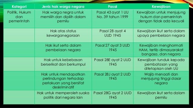 Hak Dan Kewajiban Warganegara Dibidang Politik Hukum Dan Pemerintahan