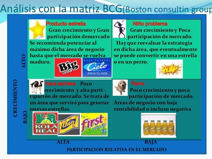 matriz bcg of pepsi Bcg matrix is a business model to help businesses to predict and decide what works and what doesn't work for them ultimately, it's about strategic growth.