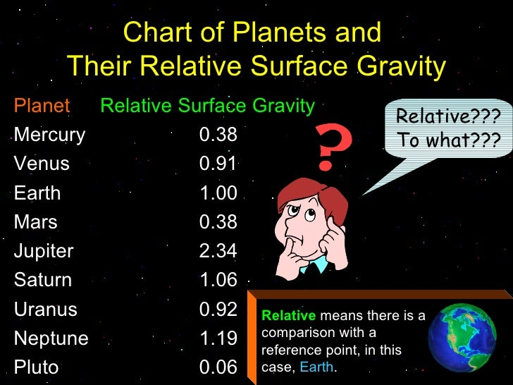 charts of the solar system gravity - photo #21