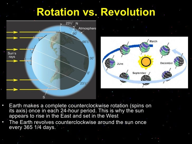 planets rotation and revolution - photo #47