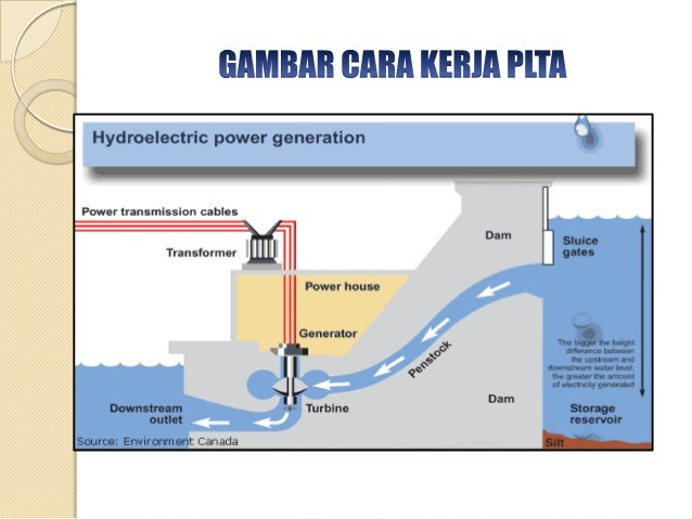 Hydro generators for home use hydroelectric generator diagram radar diagram elsavadorla ccuart Choice Image