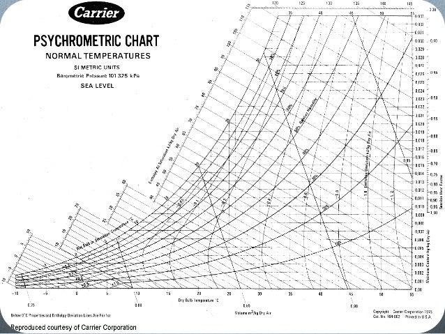 Psychrometric Chart Description ...