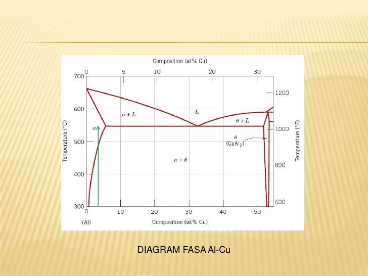 Ppt presipitation hardening diagram fasa al cu ccuart Image collections