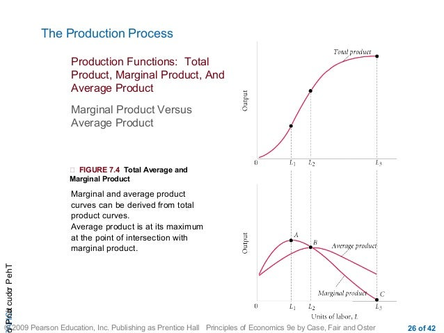 total average and marginal product The marginal product and average product curves initially increase then   marginal product is the change in total product divided by the.