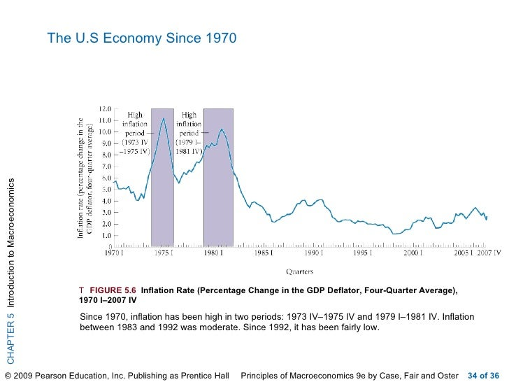 the macroeconomic picture of the us and how it has changed since 1973 The united states and the world have changed significantly in the dozen years since terrorists launched the biggest attack on us soil since pearl harbor the post's david beard looks at 10 of.