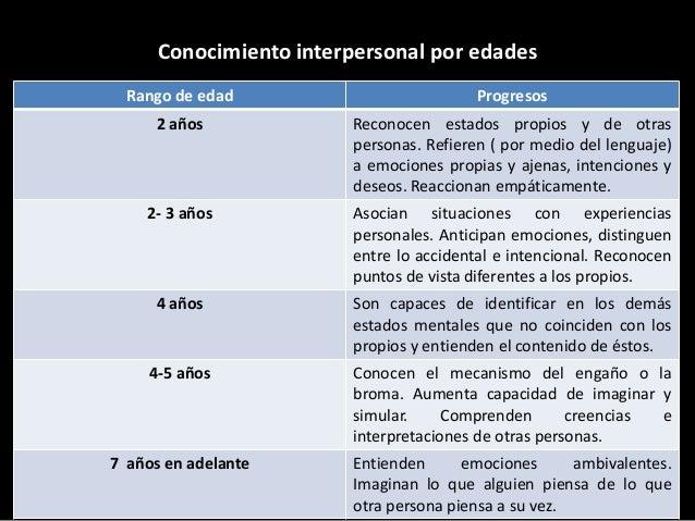 Conocimiento interpersonal por edades Rango de edad  Progresos  2 años  Reconocen estados propios y de otras personas. Ref...
