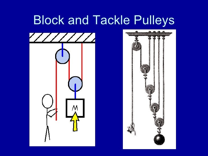 Examples Of Block And Tackle Pulleys : Ppt pulleys