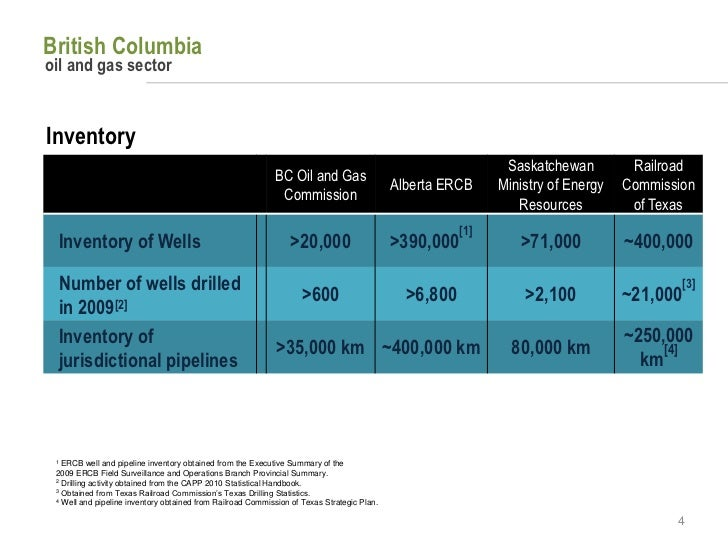 Natural Gas Drilling Overview