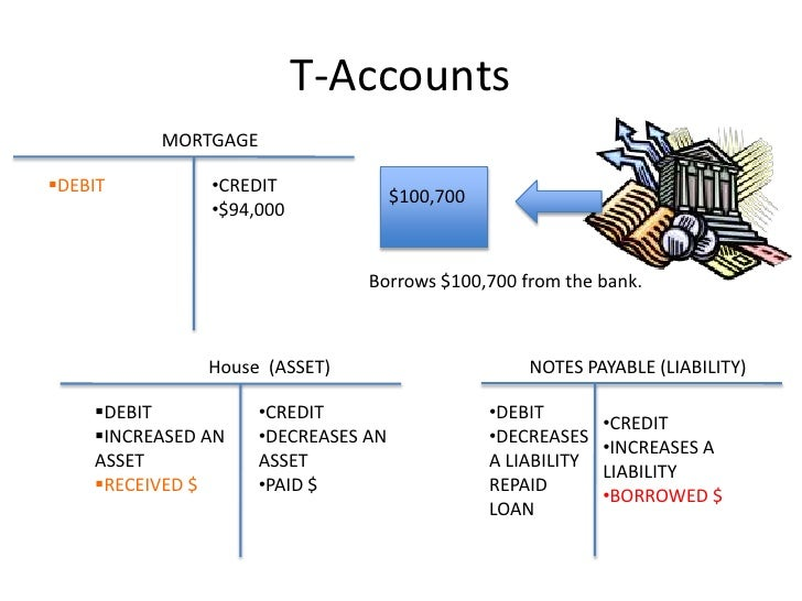 T-Accounts<br />MORTGAGE<br /><ul><li>CREDIT