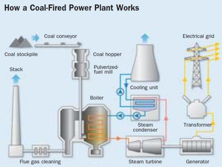 power plant diagram ppt wiring diagramthermal power plant layout and operation ppt wiring diagram