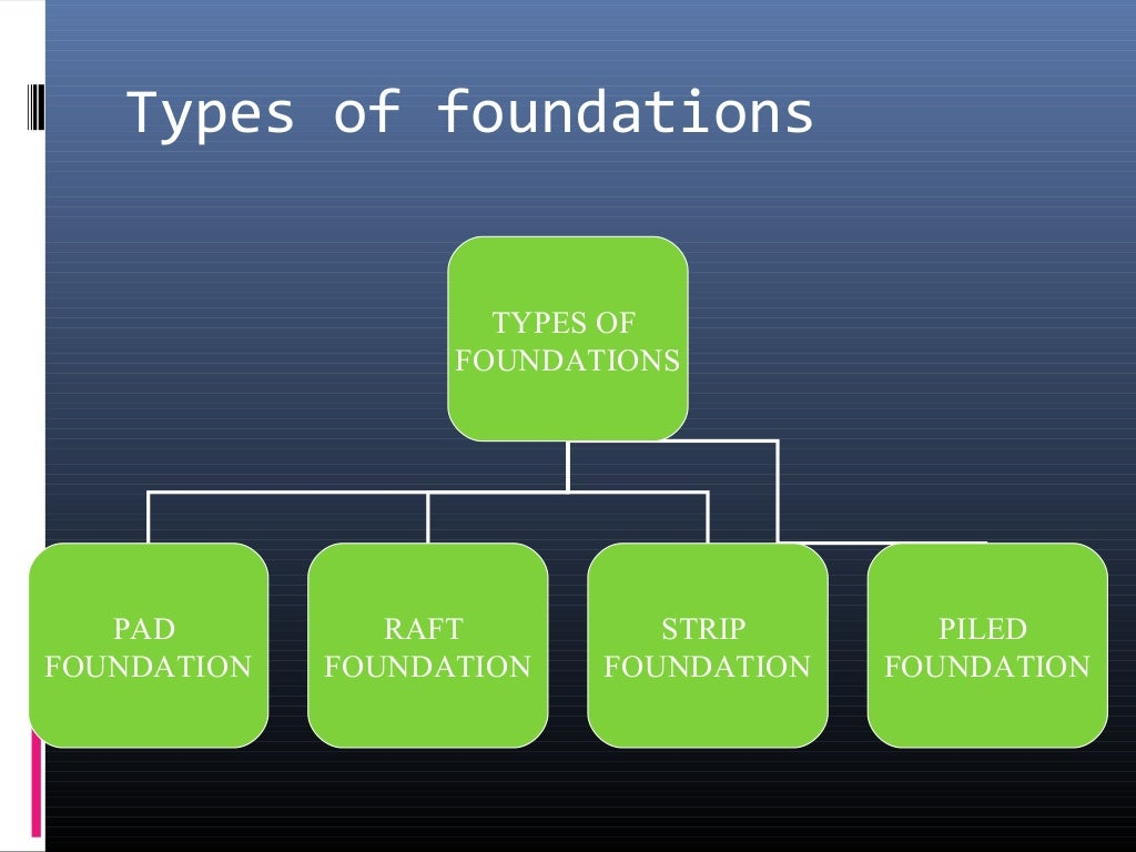 Types of foundationppt ccuart Image collections