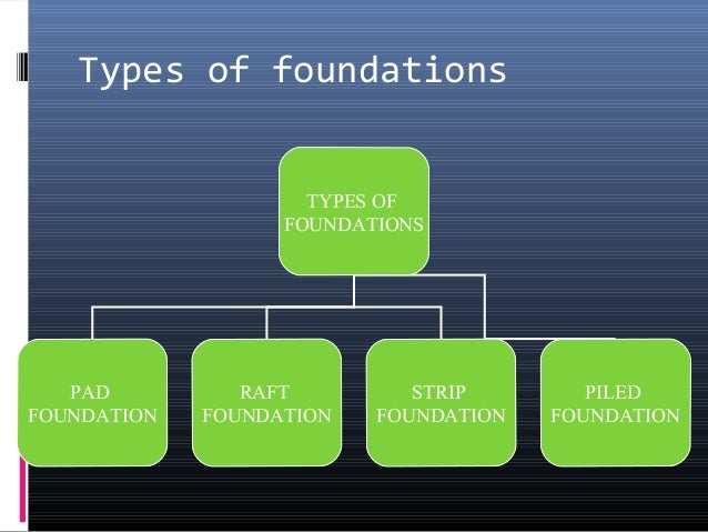 Types of foundation ppt Foundations types
