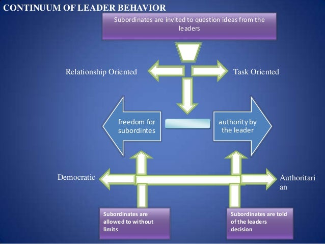 research paper on leadership theories View this research paper on youth leadership and theory compare and contrast at least three views on what constitutes a theory distinguish the related concepts.