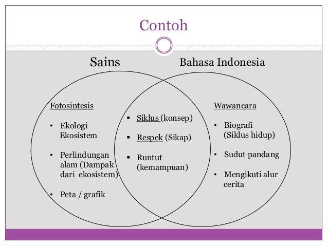 Contoh           Sains                 Bahasa IndonesiaFotosintesis                            Wawancara                  ...