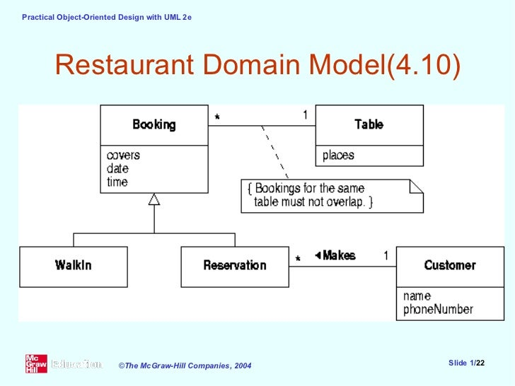 Ppt slides 05 restaurant domain model410 ccuart Gallery