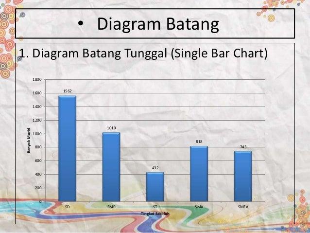 Penyajian data banyakmurid tingkat sekolah 13 2 diagram batang berganda ccuart Choice Image