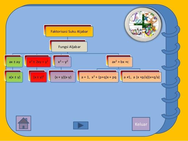 Faktorisasi Suku Aljabar                               Fungsi Aljabarax ± ay    x2 ± 2xy + y2       x2 – y2               ...