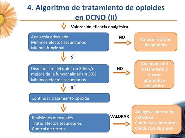 Opioides en dolor no oncol gico for Combinaciones y dosis en la preparacion de la medicina natural
