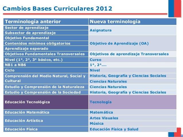 Cambios Bases Curriculares 2012 Terminología anterior Nueva terminología Sector de aprendizaje Asignatura Subsector de apr...