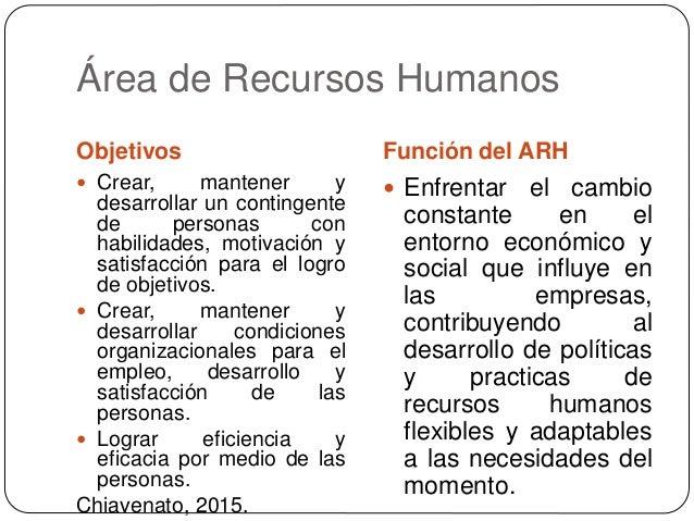 Generalidades de recursos humanos for Que es practica de oficina