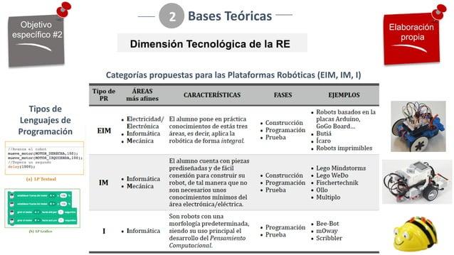 Bases%Teóricas 2 Dimensión(Tecnológica(de(la(RE Categorías%propuestas%para%las%Plataformas%Robóticas%(EIM,%IM,%I) Elaborac...