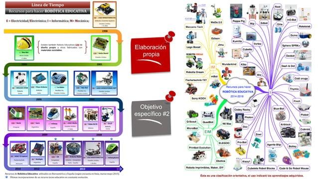 IM #LEGO#MINDSTORMS#RIS## (Robotics)Invention)System)) ! Estados#Unidos) +#11#años 1998 I Bee<Bot) Reino#Unido# ! +#3#años...