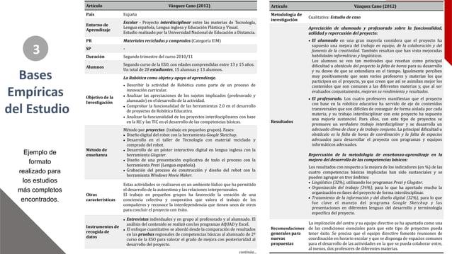 5 3 Artículo Vázquez.Cano.(2012) País España Entorno.de. Aprendizaje Escolar( )( Proyecto- interdisciplinar( entre- las- m...