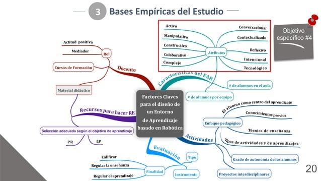 20 Bases%Empíricas%del%Estudio 3 Objetivo) específico)#4