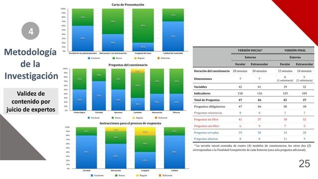 25 Metodología* de*la* Investigación 4 Carta%de%Presentación 0% 10% 20% 30% 40% 50% 60% 70% 80% 90% 100% Claridad%de%los%p...