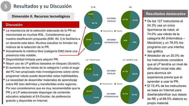 Resultados*y*su*Discusión 5 Dimensión*II.*Recursos*tecnológicos ! De#los#127#instructores#el# 54.3%#usa#un#único# tipo/mar...