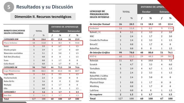 ENTORNO+DE+APRENDIZAJE ROBOTS+EDUCATIVOS+ SEGÚN+CATEGORÍAS+ TOTAL Escolar Extraescolar f % f % f % CATEGORÍA+EIM 31 24.4 1...