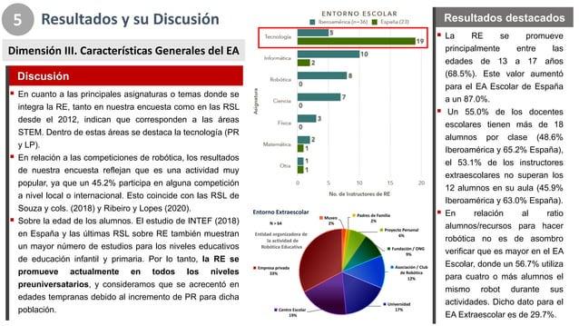 Resultados*y*su*Discusión 5 Dimensión*III.*Características*Generales*del*EA ! La RE se promueve principalmente entre las e...