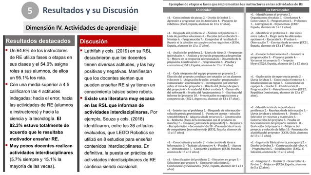Resultados*y*su*Discusión 5 Dimensión*IV.*Actividades*de*aprendizaje ! Un#64.6%#de#los#instructores# de#RE#utiliza#fases#o...