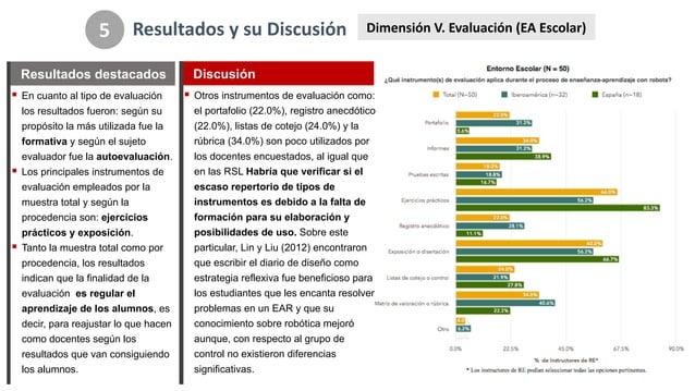 Resultados*y*su*Discusión 5 Dimensión*V.*Evaluación*(EA*Escolar) ! En#cuanto#al#tipo#de#evaluación## los#resultados#fueron...