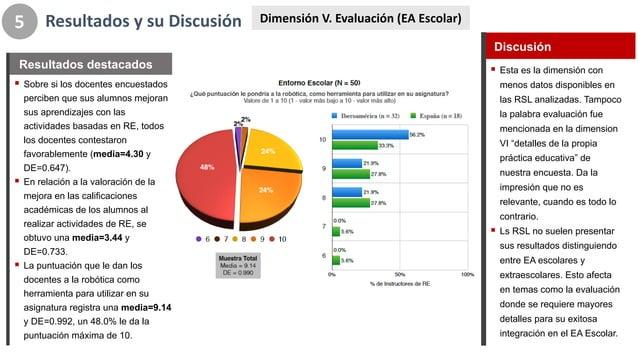 ! Esta%es%la%dimensión%con% menos%datos%disponibles%en% las%RSL%analizadas.%Tampoco% la%palabra%evaluación%fue% mencionada...