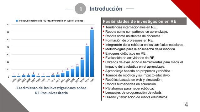 4 Introducción 1 Crecimiento/de/las/investigaciones/sobre/ RE/Preuniversitaria ! Tendencias)internacionales)en)RE. ! Robot...