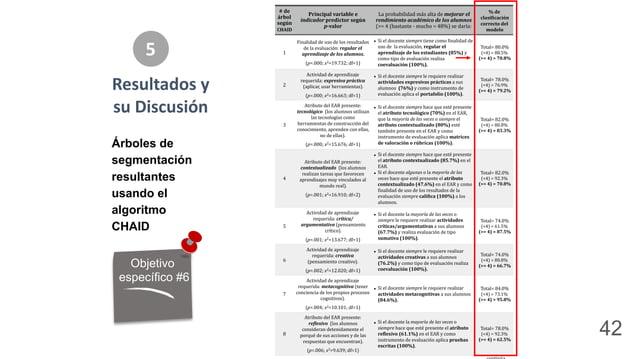 """#""""de"""" árbol"""" según"""" CHAID Principal""""variable""""e"""" indicador""""predictor""""según"""""""""""""""" p:valor La#probabilidad#más#alta#de#mejorar,..."""