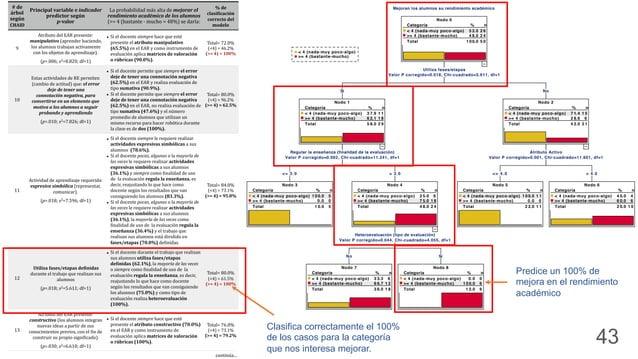 5 Resultados+y+ su+Discusión Árboles(de( segmentación( resultantes( usando(el( algoritmo( CHAID Objetivo) específico)#6 No...