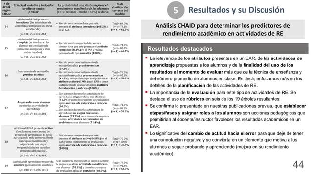 Resultados*y*su*Discusión 5 Análisis*CHAID*para*determinar*los*predictores*de* rendimiento*académico*en*actividades*de*RE ...