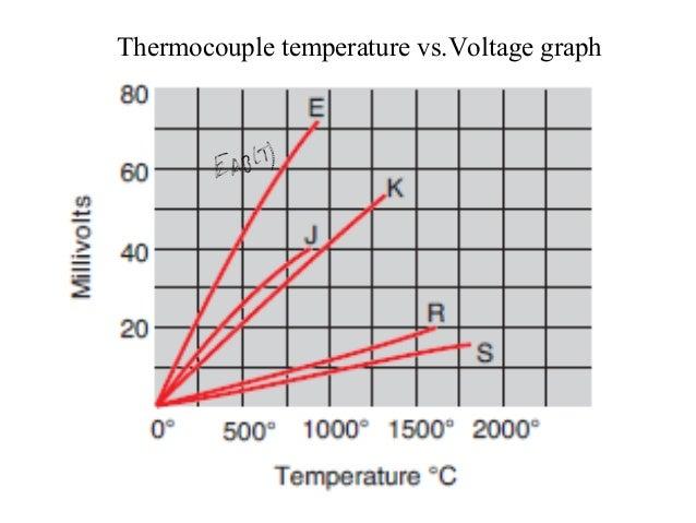Iron Constantan Thermocouple : Thermocouple ppt
