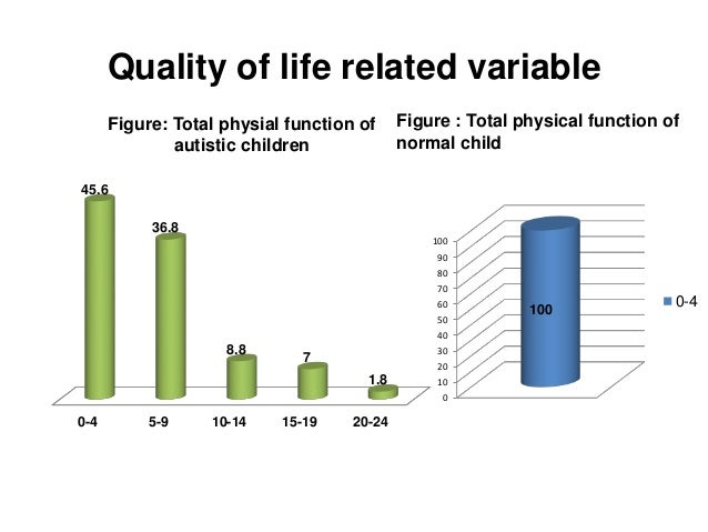 thesis on quality of life Abstract epilepsy is one of the most important neurological diseases affecting human quality of life quality of life is influenced by many factors like seizure characteristic, stigma, fear and the presence of other psychological problems.
