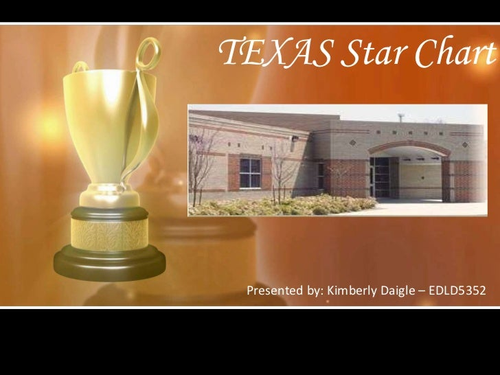 TEXAS Star Chart<br />Presented by: Kimberly Daigle – EDLD5352<br />
