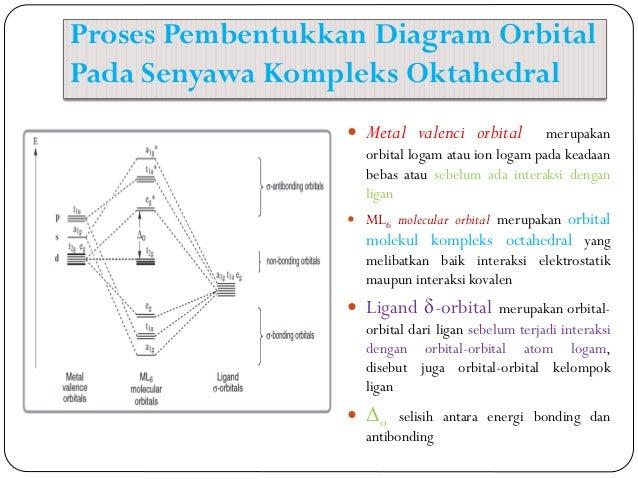 Teori orbital molekul dan ligan field theory ppt dan 6 orbital anti ikatan 6 proses pembentukkan diagram ccuart Choice Image