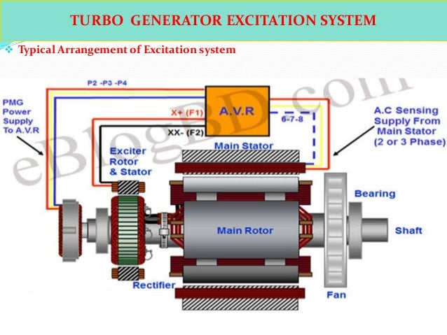 Ppt Turbo Generator on 4 pole breaker with 3 phase
